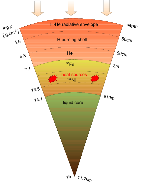 Schematic overview of the interior of a neutron star.  Credit: Chamel & Haensel 2008, LRR 11, 10