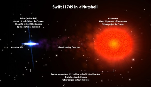 Schematic representation of the eclipsing binary Swift J1749.4-2807. Credit: NASA/GSFC.